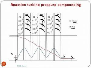 Engineering And Technology  Steam Turbine  Impulse And