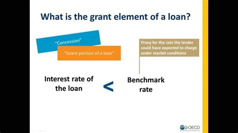 What Is The Grant Element Of A Loan? Youtube