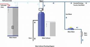 For Water Softener Plumbing Diagram