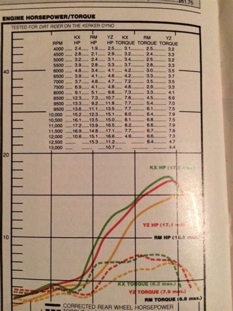 stroke dyno charts  school moto motocross