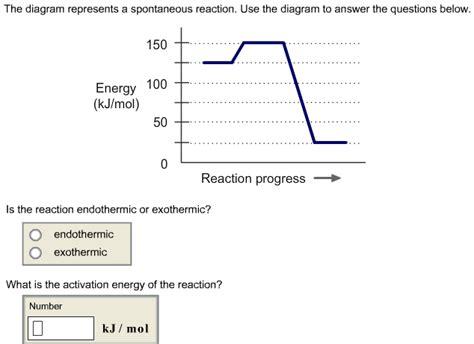 The Diagram Represents A Spontaneous Reaction Cheggcom