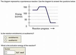 The Diagram Represents A Spontaneous Reaction