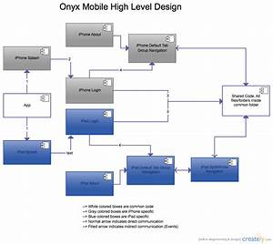 High Level Design Diagram   Component Diagram  Uml