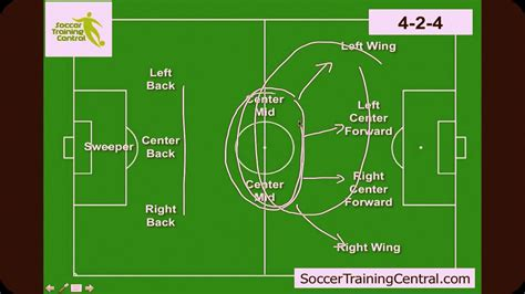Soccer Formations 4-4-2, Formation Guide 4-3-3, Formation