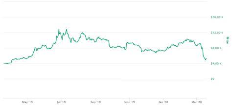 Diferente 1 bitcoin valor de outras moedas, como o real ou dólaro bitcoin hoje só existe no …. Bitcoin Vale a Pena? Como Investir em Bitcoin em 2020?