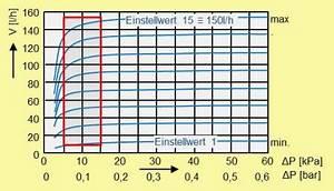 Heimeier Hydraulischer Abgleich : hydraulischer abgleichch ~ Eleganceandgraceweddings.com Haus und Dekorationen