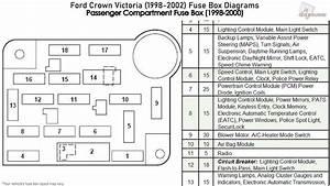 Ford Crown Victoria  1998-2002  Fuse Box Diagrams