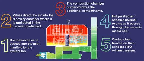 industrial air pollution control oxidation technologies