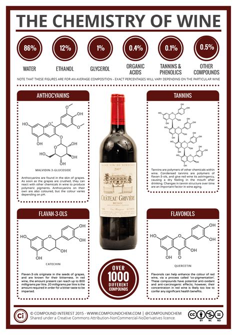 Compound Interest   The Key Chemicals in Red Wine ? Colour, Flavour, and Potential Health Benefits