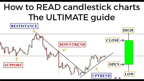 candlestick charts  ultimate beginners guide  reading  candlestick chart youtube