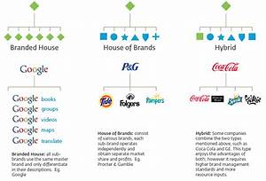 Logo families ecosystems graphic design stack exchange for Brand architecture strategy