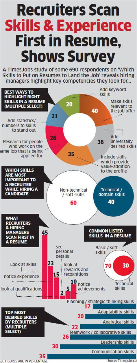 recruiters scan skills experience first in resume shows survey the economic times