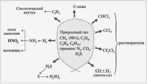 Из чего состоит природный газ Природный газ. Его свойства добыча и химический состав Естественные науки