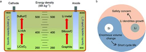 high energy density lithium battery anodes silicon  lithium chemical science rsc