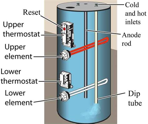 Ga Water Heater Plumbing Diagram by Why Is My Water Heater Tripping The Reset Button Mr