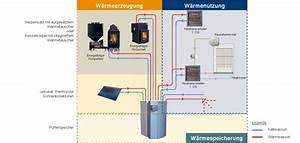 Kamin Wasser Heizung : heiztechnik von kamin und kachelofen ~ Michelbontemps.com Haus und Dekorationen