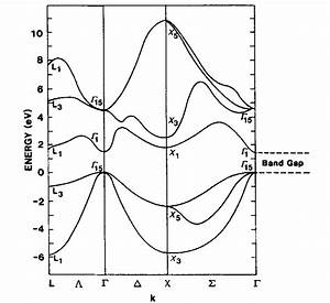 Energy Bands In Crystals  Fundamentals Of Electron Theory