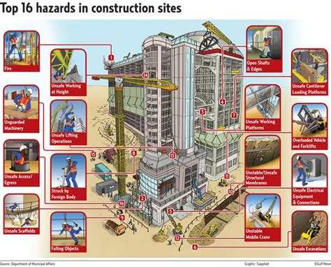 82 Best Images About Infographics On Pinterest Hazard