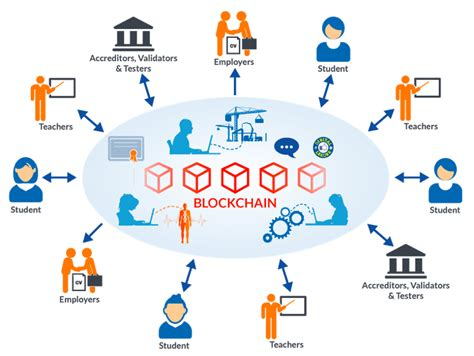 blockchain in education universablockchain medium
