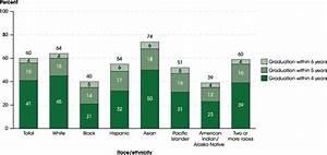 Indicator 21: Postsecondary Graduation Rates