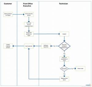 A Process Flow For A Repair  Service Center  Use Creately U2019s