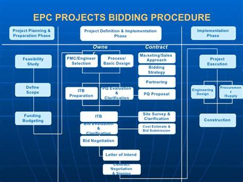 epc business model