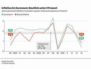 Inflation Und Deflation : inflation oder deflation wirtschaft und schule ~ Watch28wear.com Haus und Dekorationen