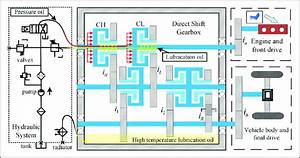 Schematic Diagram Of The Dsg Vehicle  Dsg  Direct Shift