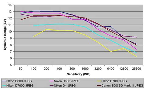 nikon d600 test results dynamic range iso comparisons and more nikon d600