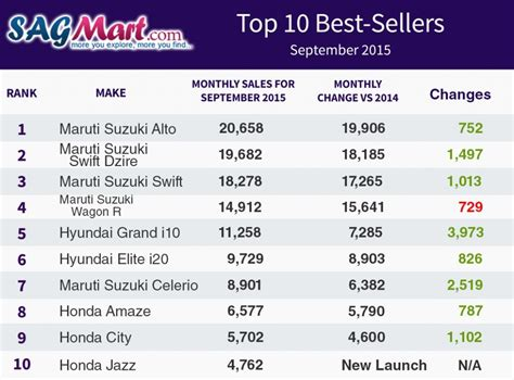 top 10 best selling cars in india september 2015 sagmart