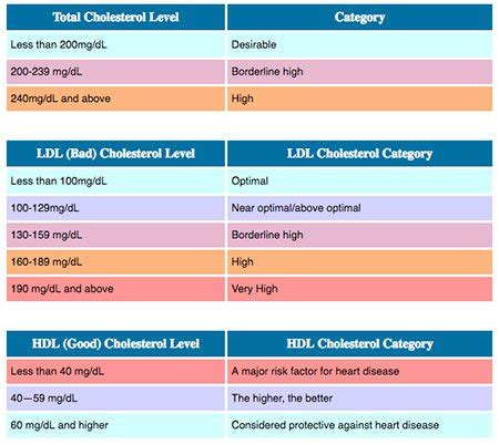cholesterol ldl levels hdl foods chart numbers vs lower ratio normal ranges meaning naturally mean types reduce different they according