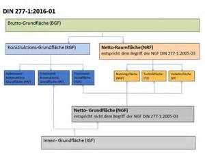 nutzfläche nach din 277 neue norm für grund und raum deutsches architektenblatt