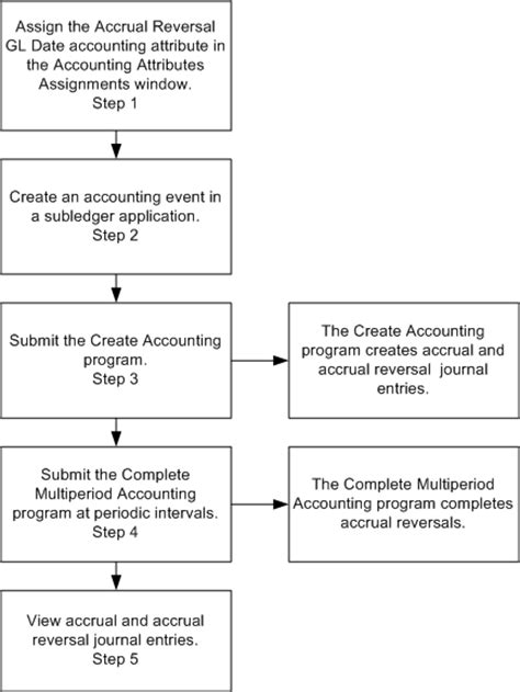 oracle subledger accounting implementation guide