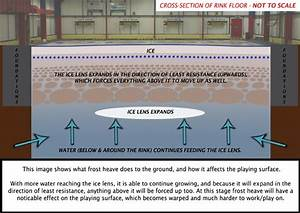 Kinross Curling Rink  A Guide To Frost Heave