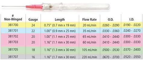 Intravenous Shielded Catheter Infusion Sets Insyte ...