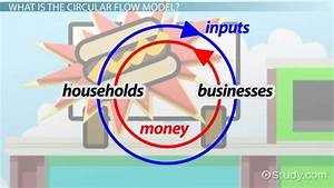 The Circular Flow Diagram Illustrates That In Markets For