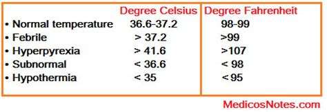 what is a s normal temperature normal body temperature and its variations