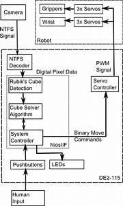 Ece5760 An Fpga Based Robotic Rubik U0026 39 S Cube Solver
