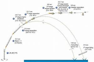 Rocket Tit-for-tat In The Koreas