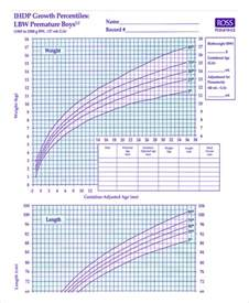Baby Boy Growth Chart Premature
