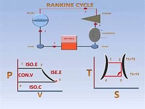 Pv Diagram Of Rankine Cycle