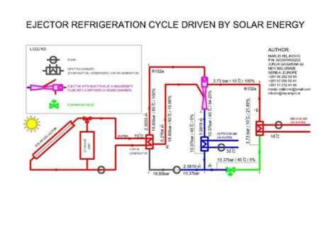 Advanced Type Of Ejector Refrigeration Cycle