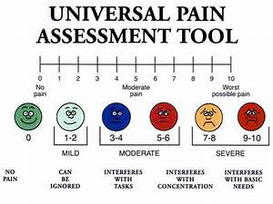 Wong Baker Scale Chart To Help Healing Doctors Pay More Attention To Npr