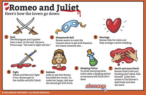 Summary Part 4 In Romeo And Juliet Chart