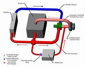 Cooling System Diagram  Showing Flow Paths And Component Order  Click On Diagram For Lager Image