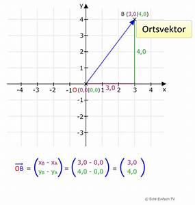 Fehlende Koordinaten Berechnen Vektoren : vek02 vektoren bestimmen matheretter ~ Themetempest.com Abrechnung