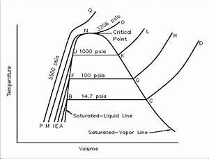 Thermodynamics - Industrial Wiki
