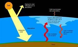 El efecto invernadero, explicado Teleobjetivo