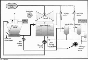 Geothermal Power Plant Process Flow Diagram  Showing