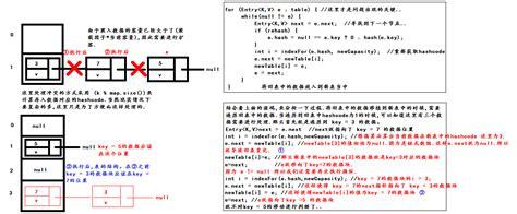 Java之hashmap在多线程情况下导致死循环的问题